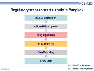 7Regulatory